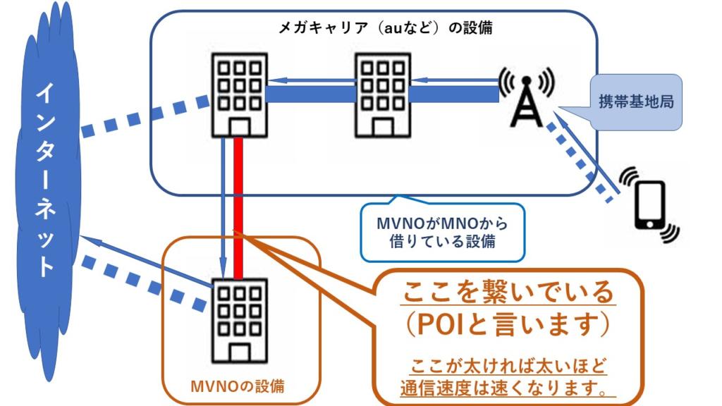 MVNOの仕組みを説明するために自作した画像